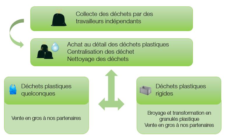 Activité Recycling